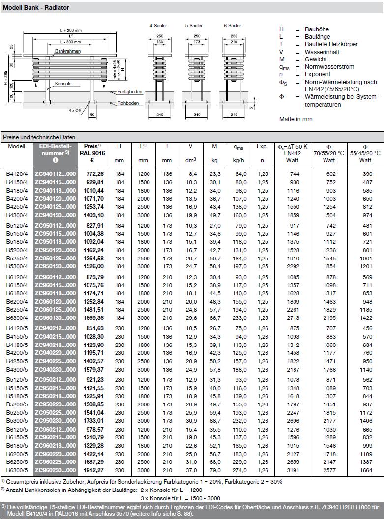 Technische Daten Zehnder Radial Bench, Bank-Heizkörper
