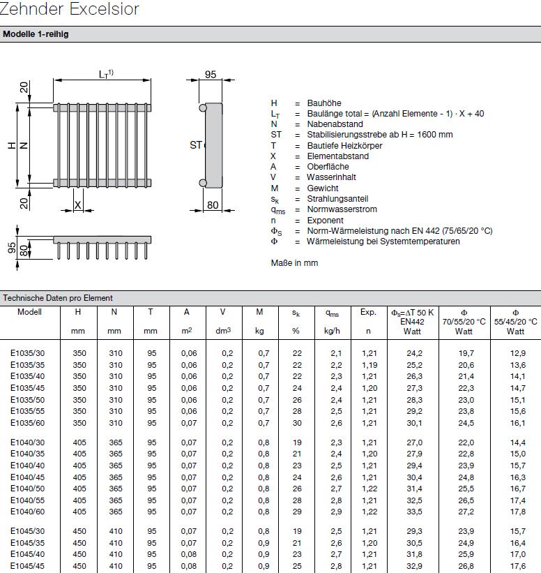 Technische Daten pro Element Zehnder Excelsior Design-Heizkörper, 1-reihig