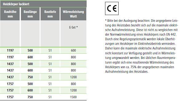Maße und Wärmeleistungen Kermi Tabeo-Elektro Design-Badheizkörper