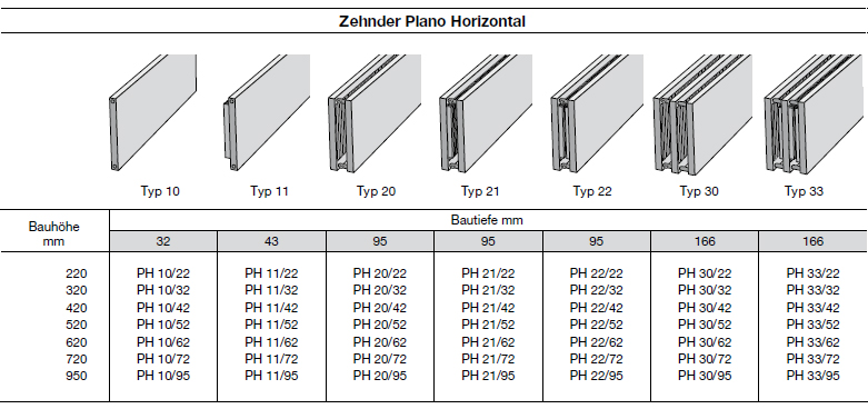 Modellübersicht Zehnder Plano, Heizwand Typ PH33, horizontal