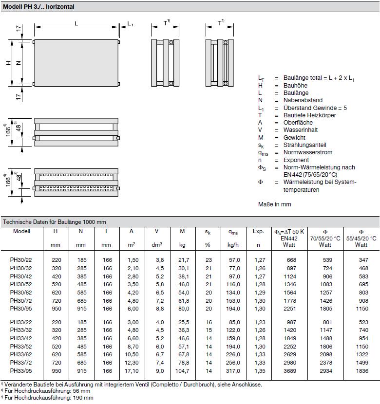 Technische Daten pro Element Zehnder Plano, Heizwand Typ PH33, horizontal