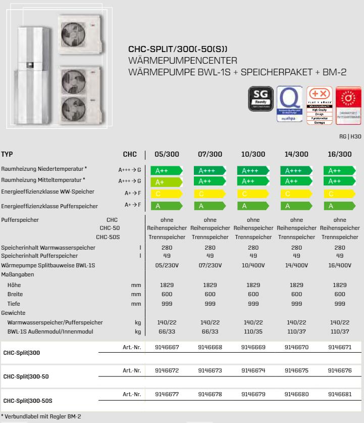 technische daten WOLF WP-Center CHC-Split 05-16/300