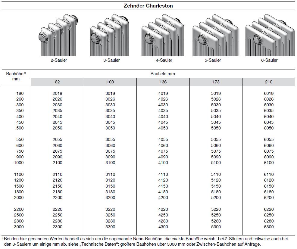 Zehnder Charleston Heizkörper Modellübersicht