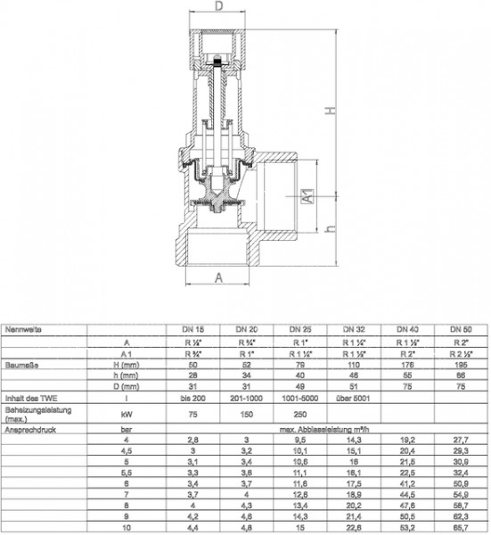 """SYR Membran-Sicherheitsventil 2115 10bar, 3/4"""" roh, bauteilgeprüft"""