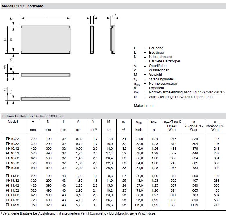 Technische Daten pro Element Zehnder Plano, Heizwand Typ PH11, horizontal