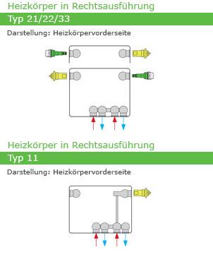 Henrad Galva Eco Profilheizkörper Anschlussmöglichkeiten