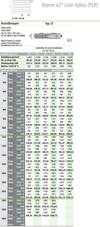 Kermi Flachheizkörper Line Ventil Plus Typ 22 Tabelle Norm-Wärmeleistungen