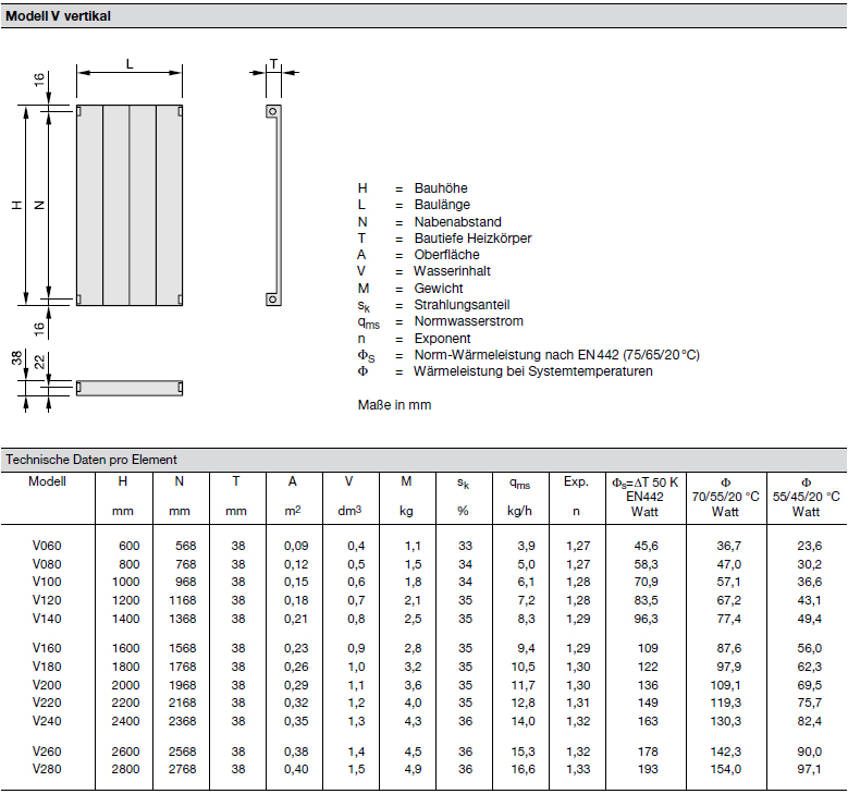Modellübersicht Zehnder Radiapanel, Heizwand Typ V, vertikal