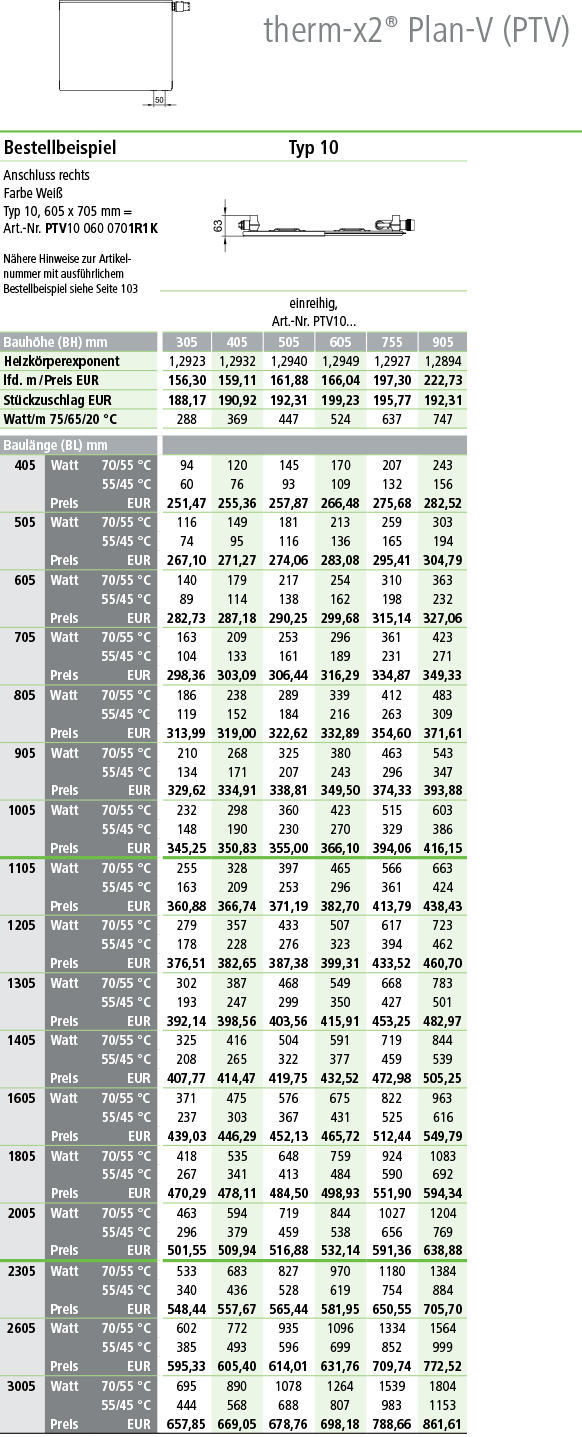 Kermi Plan Ventilheizkörper Typ 10 Tabelle Norm-Wermeleistung