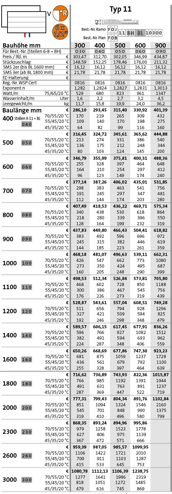 Purmo Plan-Kompakt-Ventilheizkörper Typ 11 Tabelle Wärmeleistung in Watt