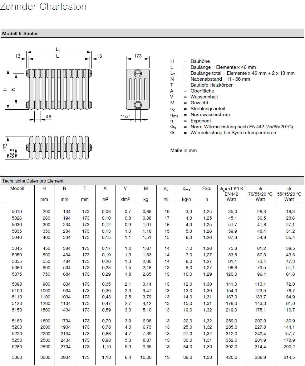 Zehnder Charleston Heizkörper Technische Daten pro Element 5 Säulen