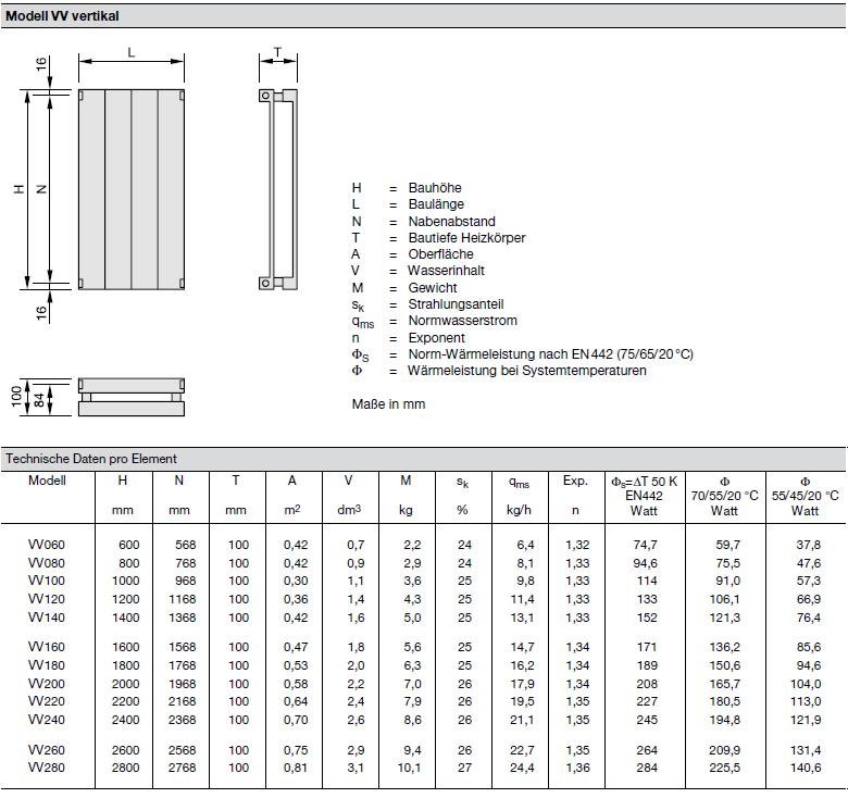 Technische Daten pro Element Zehnder Radiapanel, Heizwand Typ VV, vertikal