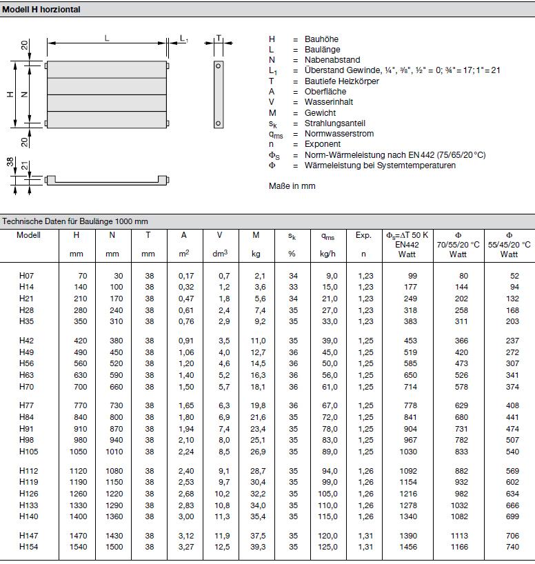 Technische Daten pro Element Zehnder Radiapanel, Heizwand Typ V, vertikal