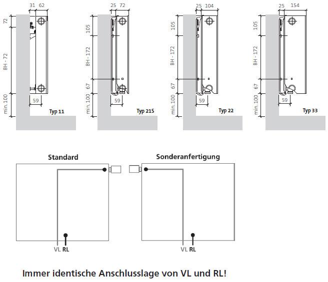 Montagemaße und Wandabstände nach Typ von Purmo Kompakt-Ventilheizkörpern mit Mittelanschluss