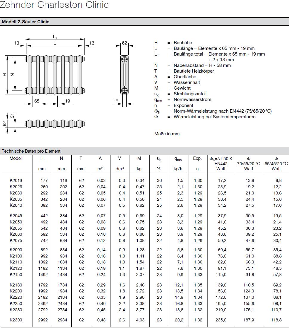 Zehnder Charleston Heizkörper Technische Daten pro Element 2 Säulen