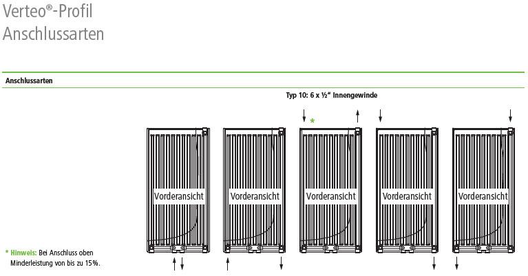 Kermi Verteo Profil Heizkörper Anschlussvarianten