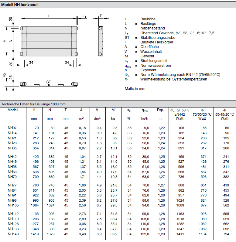 Technische Daten pro Element Zehnder Kleo, Elementheizkörper, vertikal, 1-reihig