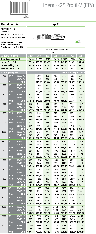 Kermi Profil Ventilheizkörper Typ 22 Tabelle Norm-Wärmeleistung in Watt
