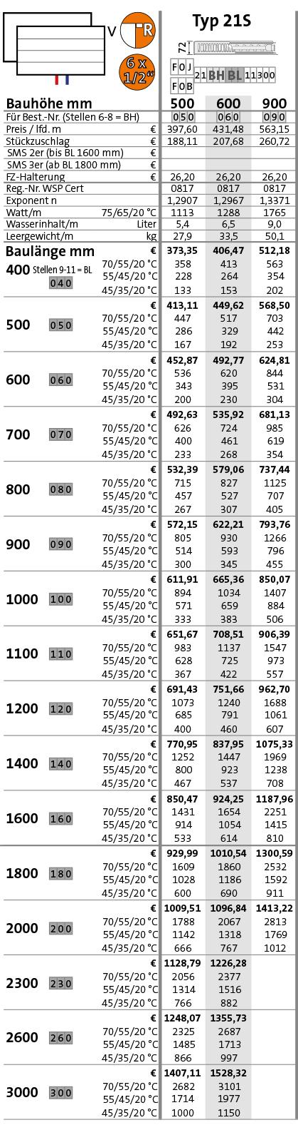 Purmo Plan-Kompakt-Ventilheizkörper Typ 21S Tabelle Wärmeleistung in Watt