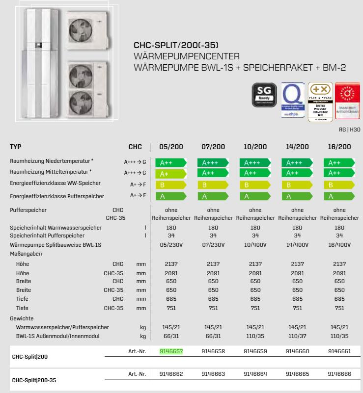 technische daten WOLF WP-Center CHC-Split 05-16/200