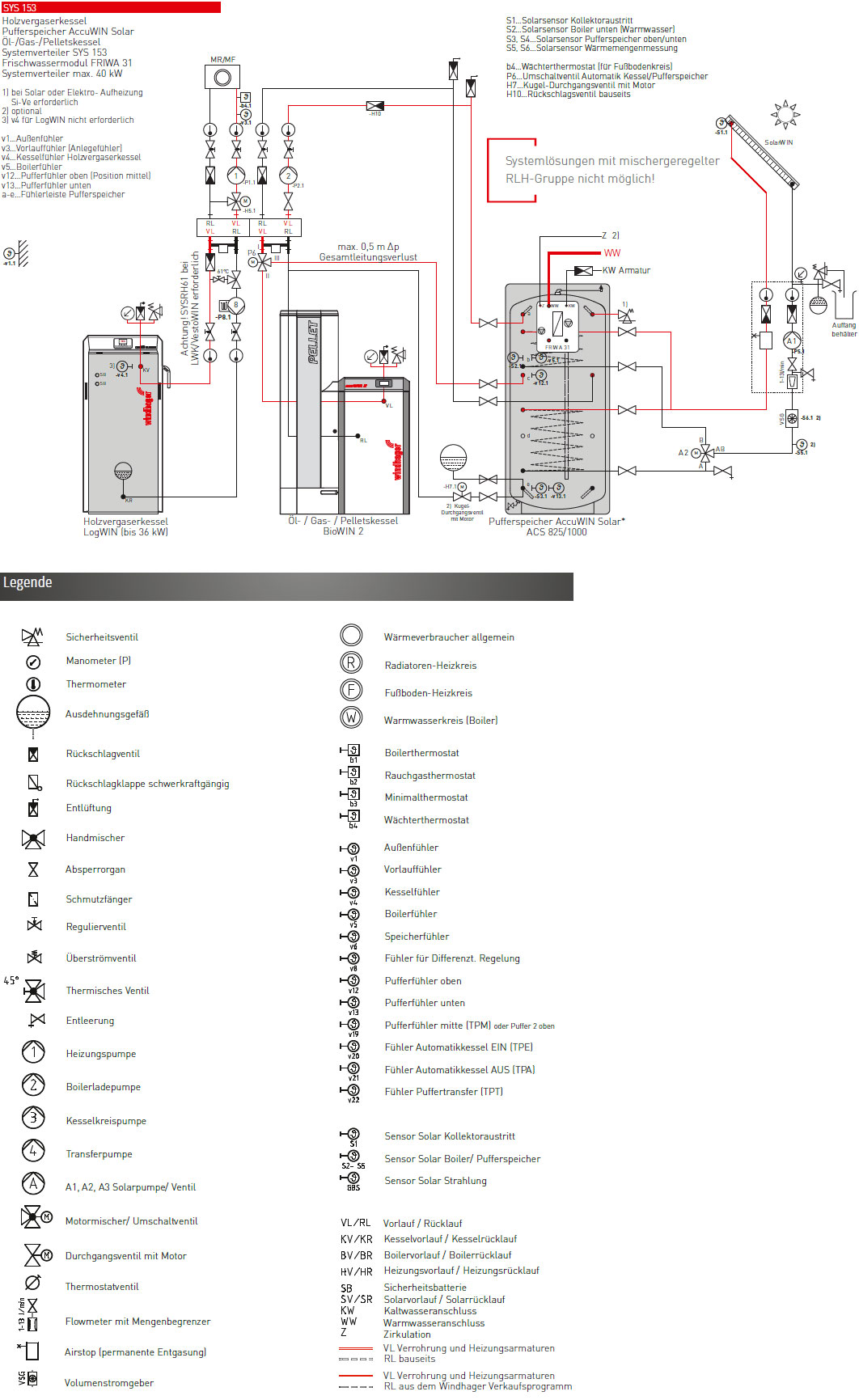 windhager systeml sung sys153 1 holzvergaserkessel 1 l gas pelletkessel 1 pufferspeicher. Black Bedroom Furniture Sets. Home Design Ideas