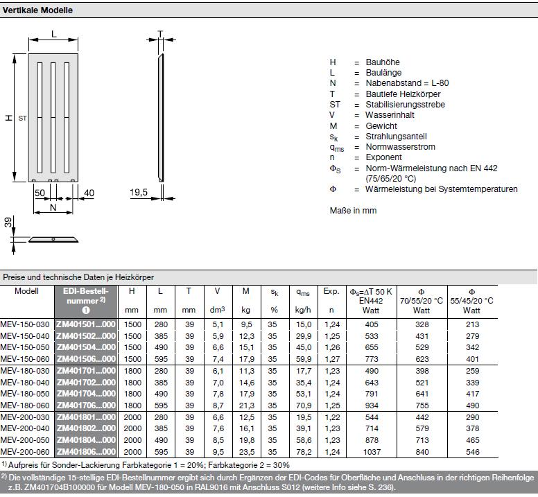 Technische Daten pro Element Zehnder Metropolitan, Heizwand, vertikal