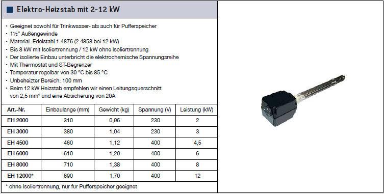 Technische Daten TWL Elektro-Heizstab