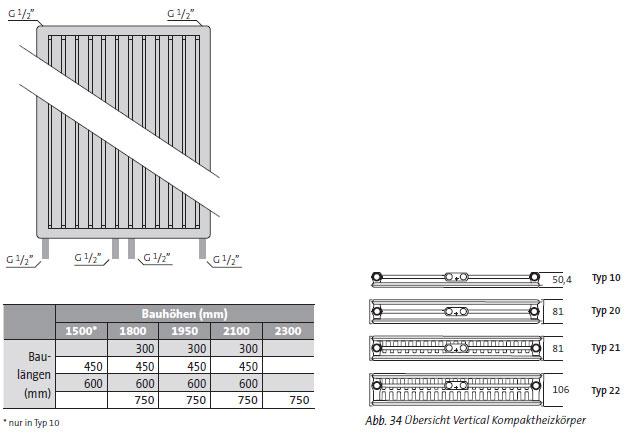 Montagemaße für Purmo 6-Muffen-Kompaktheizkörper Vertikal